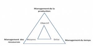 la définition de la gestion de projet